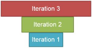 Iterations